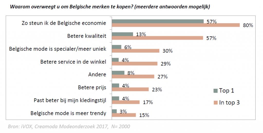 Belgische mode kopen