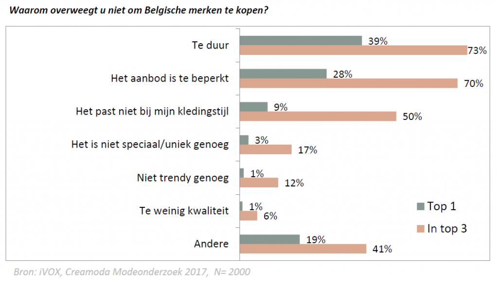 Belgische mode niet kopen